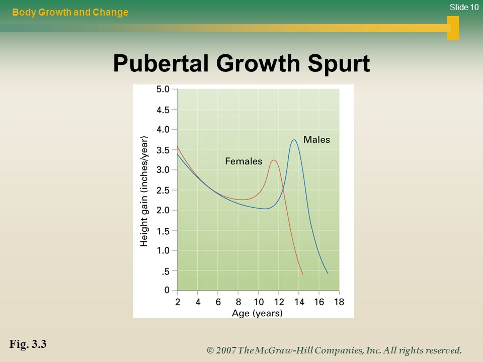 Body Growth and Change Pubertal Growth Spurt Fig. 3.3