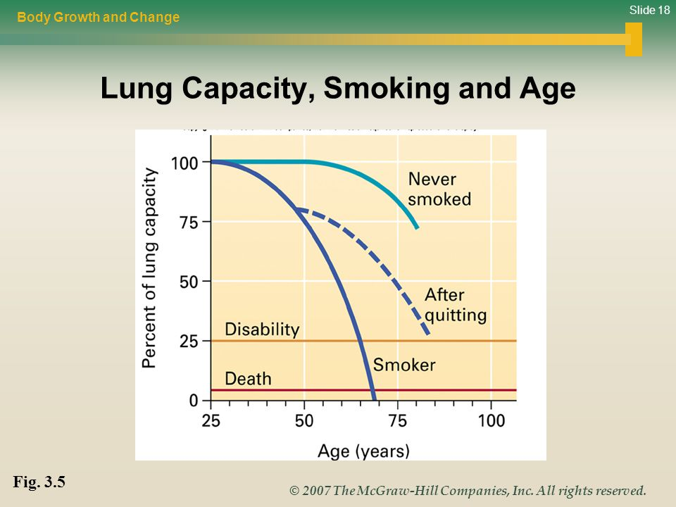 Lung Capacity, Smoking and Age