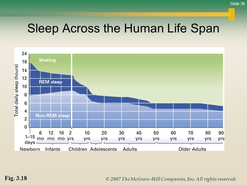 Sleep Across the Human Life Span