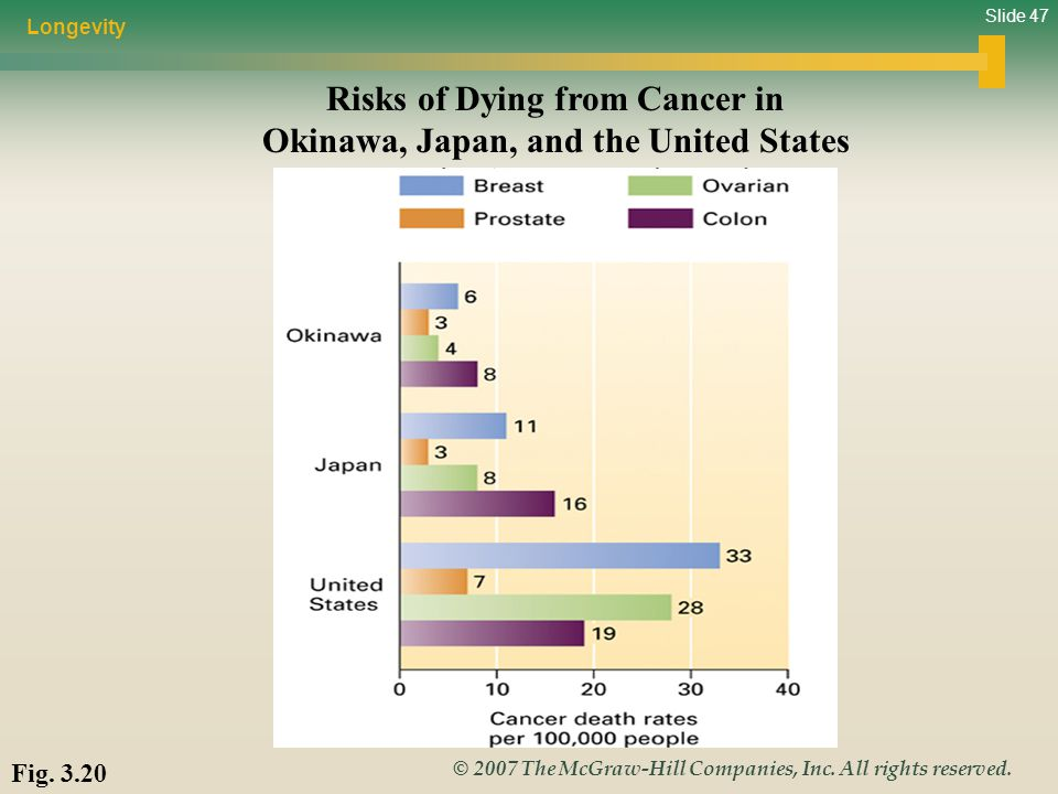 Risks of Dying from Cancer in Okinawa, Japan, and the United States
