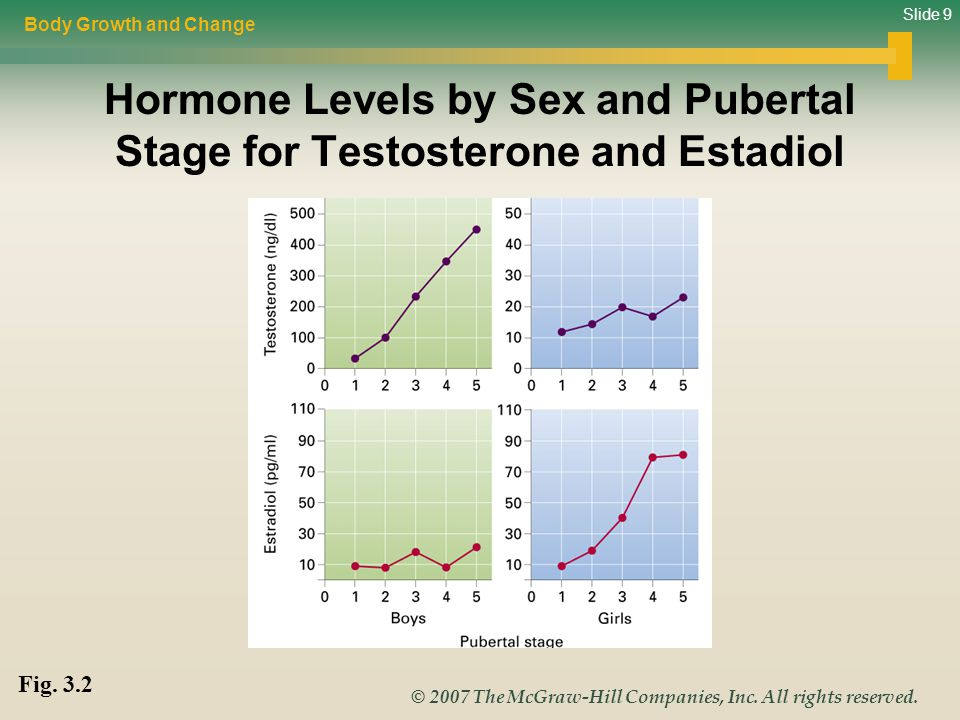 Hormone Levels by Sex and Pubertal Stage for Testosterone and Estadiol