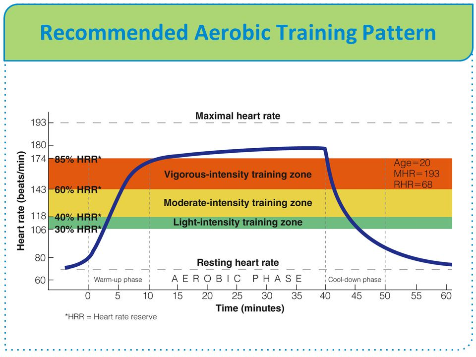 Recommended Aerobic Training Pattern