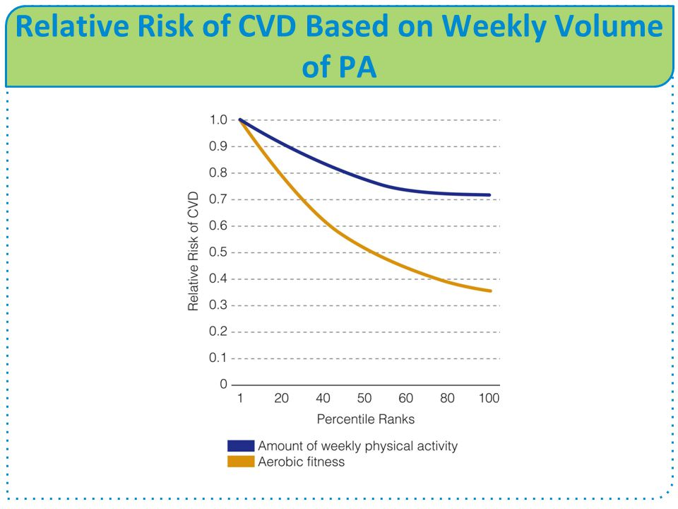 Relative Risk of CVD Based on Weekly Volume of PA