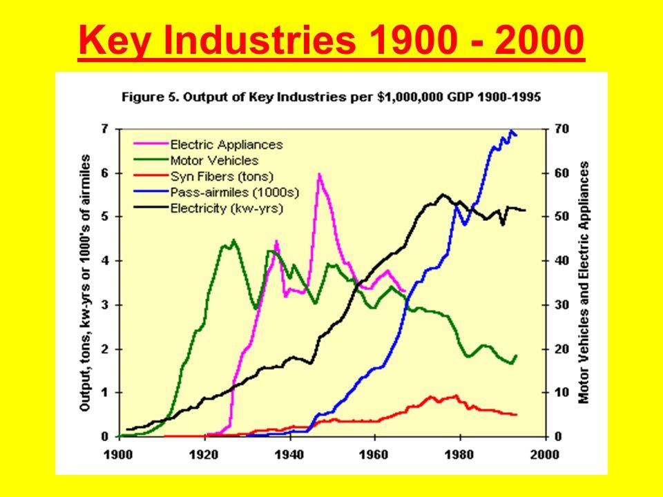Key Industries 1900 - 2000