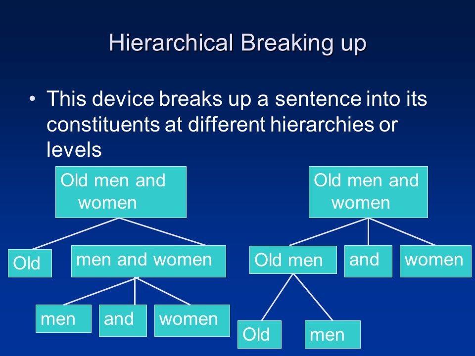 Hierarchical Breaking up