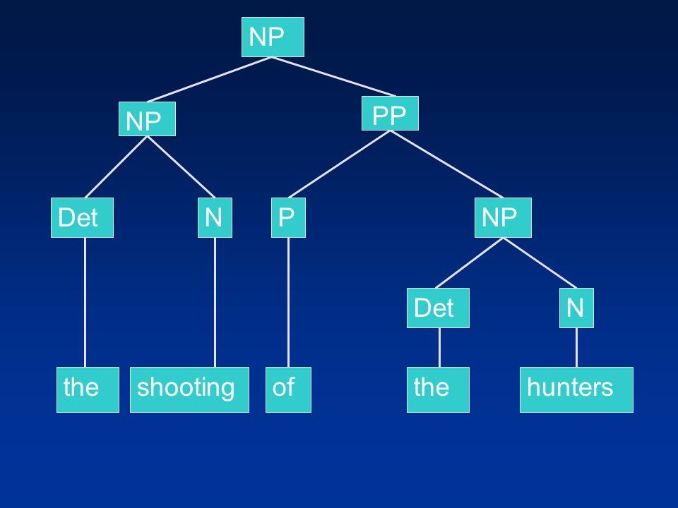 NP PP NP Det N P NP Det N the shooting of the hunters