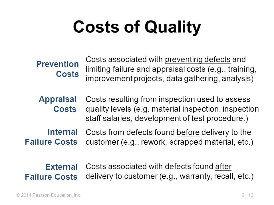 Costs of Quality Prevention Costs Appraisal Costs