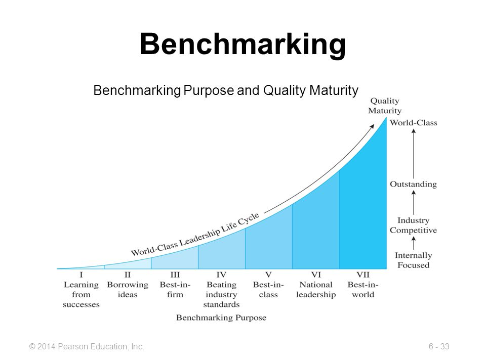 Benchmarking Benchmarking Purpose and Quality Maturity