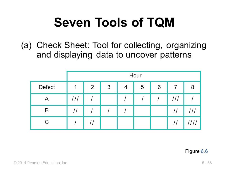 Seven Tools of TQM (a) Check Sheet: Tool for collecting, organizing and displaying data to uncover patterns.