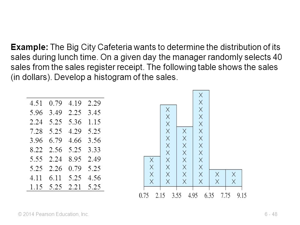 Example: The Big City Cafeteria wants to determine the distribution of its sales during lunch time. On a given day the manager randomly selects 40 sales from the sales register receipt. The following table shows the sales (in dollars). Develop a histogram of the sales.