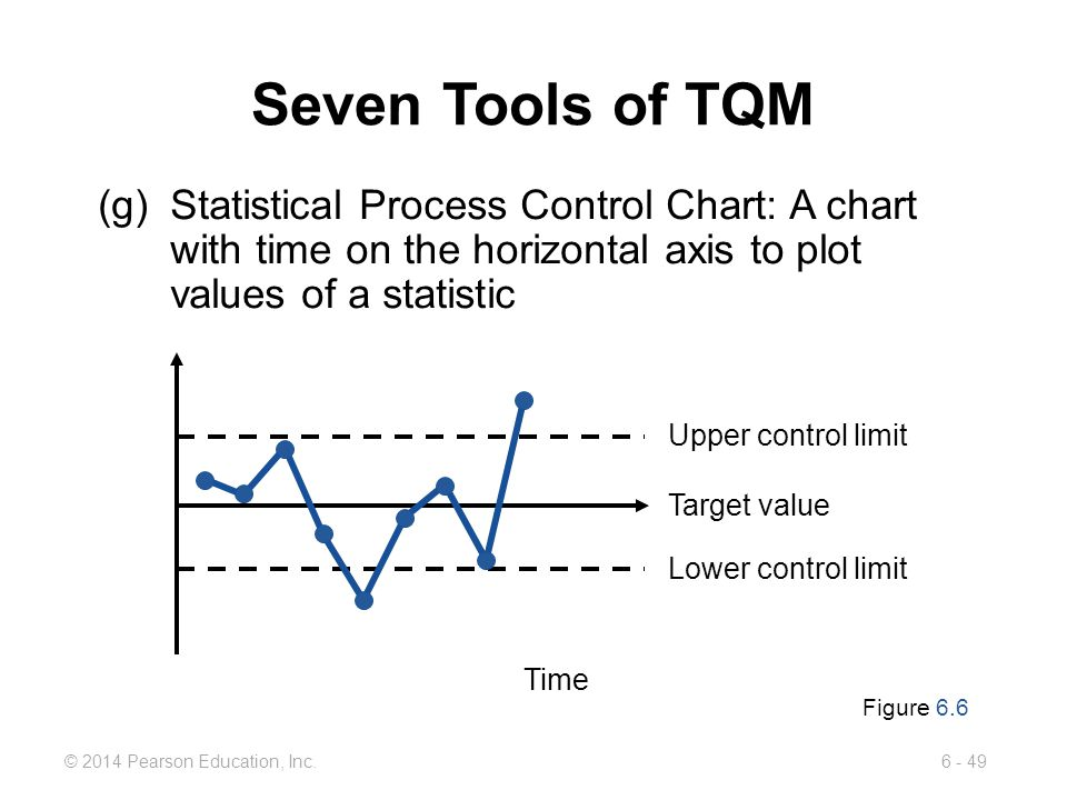Seven Tools of TQM (g) Statistical Process Control Chart: A chart with time on the horizontal axis to plot values of a statistic.