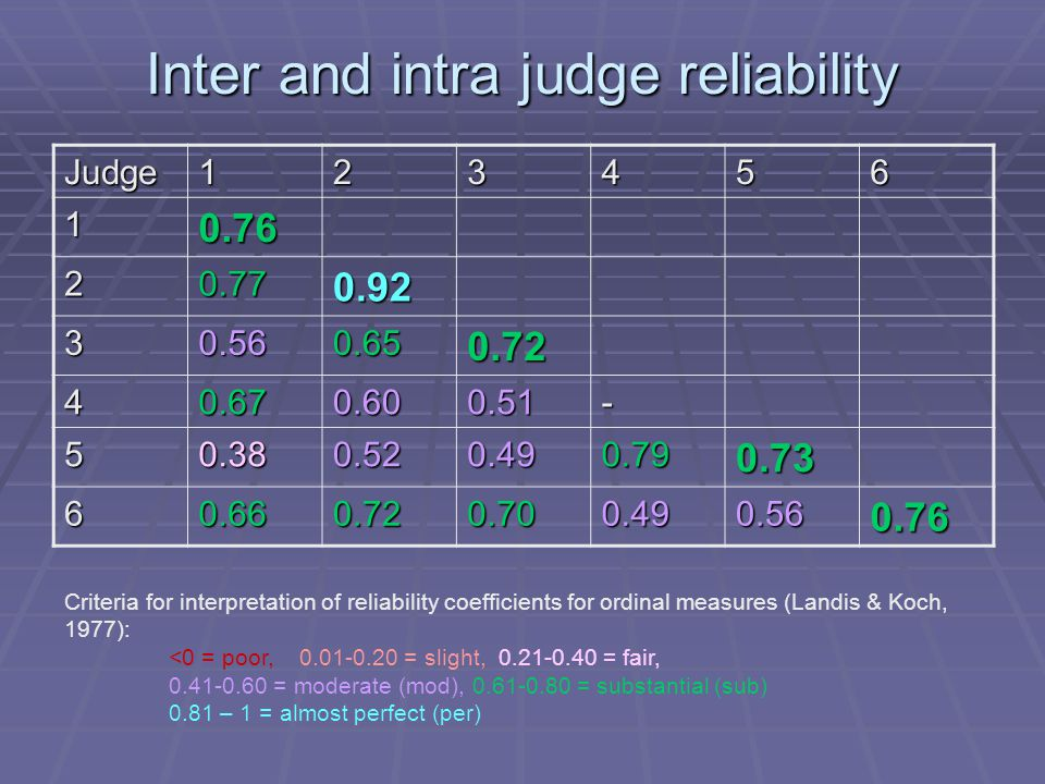 Inter and intra judge reliability