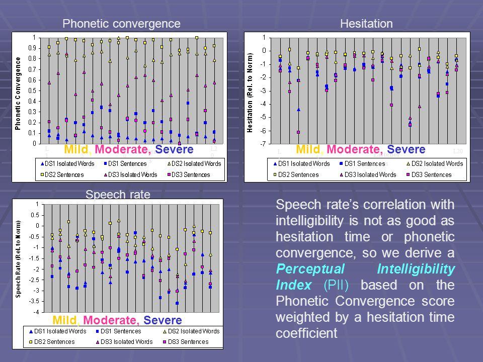Phonetic convergence Hesitation. L1. L5. L10. L15. L20. Listeners. L1. L5. L10. L20. L15.