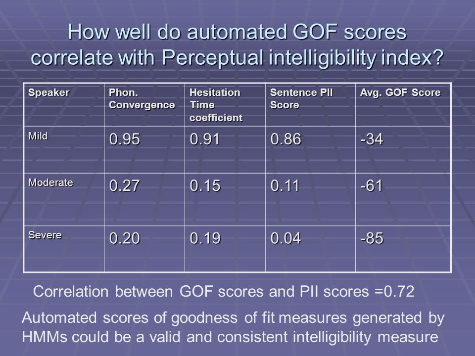 How well do automated GOF scores correlate with Perceptual intelligibility index