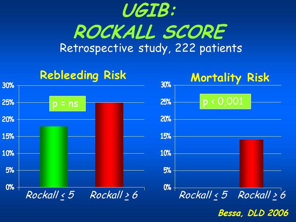 UGIB: ROCKALL SCORE Retrospective study, 222 patients Rebleeding Risk
