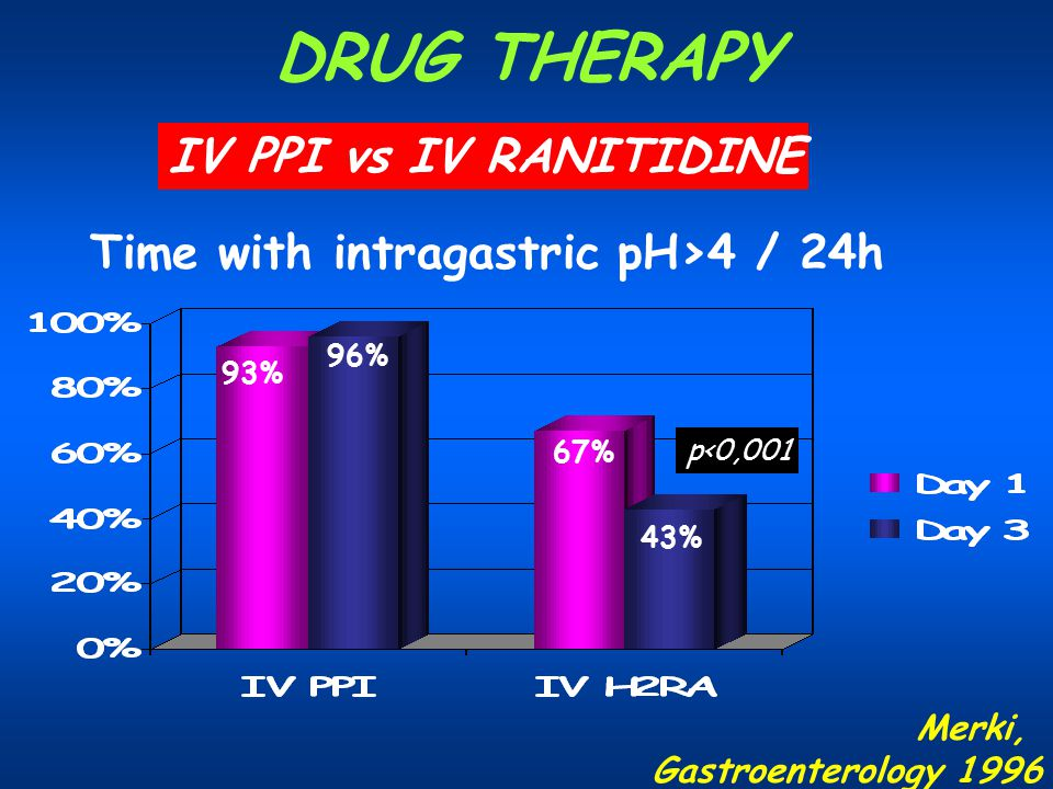 Time with intragastric pH>4 / 24h