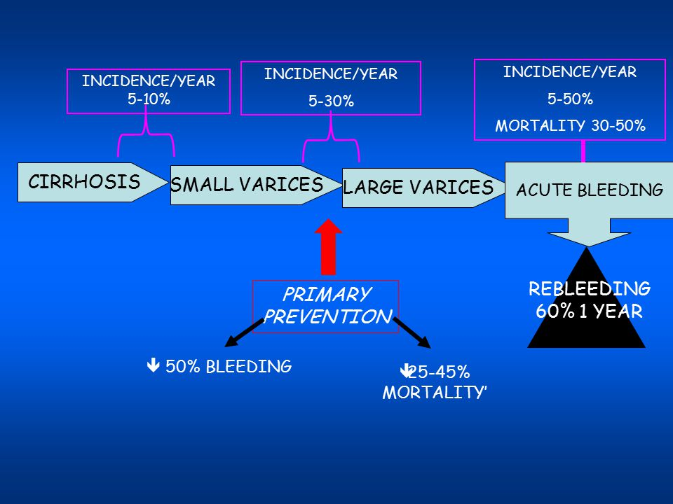 CIRRHOSIS SMALL VARICES LARGE VARICES REBLEEDING PRIMARY PREVENTION