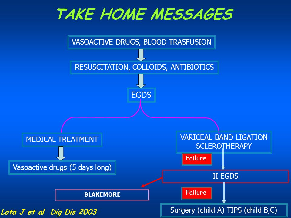 TAKE HOME MESSAGES EGDS VASOACTIVE DRUGS, BLOOD TRASFUSION