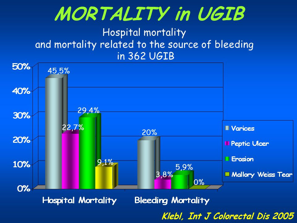 and mortality related to the source of bleeding