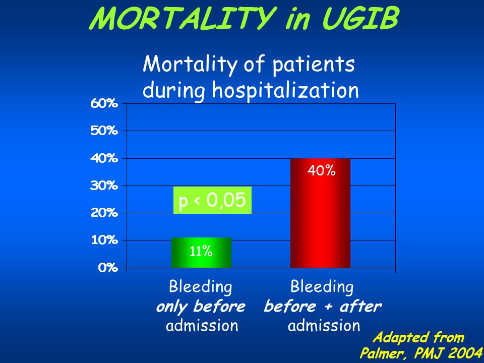 MORTALITY in UGIB Mortality of patients during hospitalization