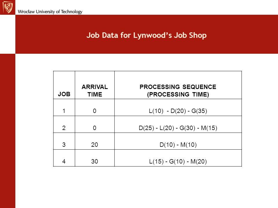 Job Data for Lynwood's Job Shop