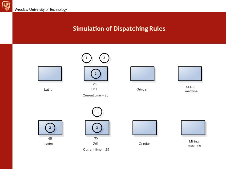 Simulation of Dispatching Rules
