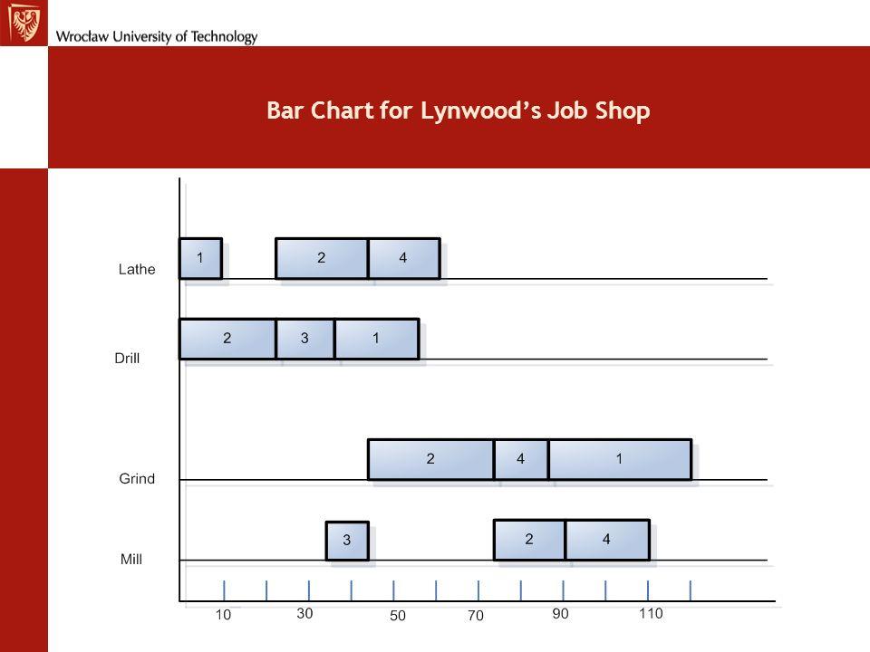 Bar Chart for Lynwood's Job Shop
