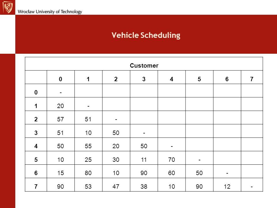 Vehicle Scheduling Customer 1 2 3 4 5 6 7 - 20 57 51 10 50 55 25 30 11