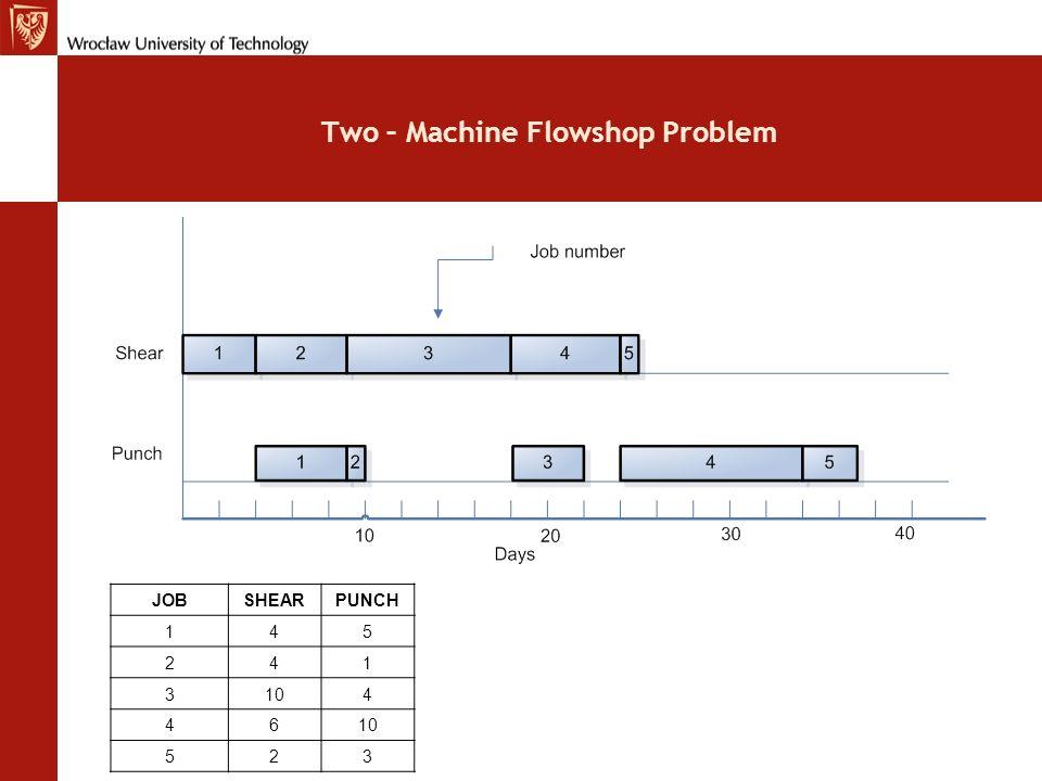 Two – Machine Flowshop Problem