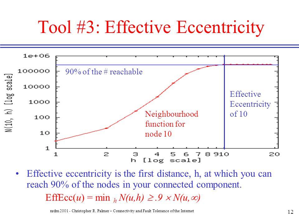 Tool #3: Effective Eccentricity
