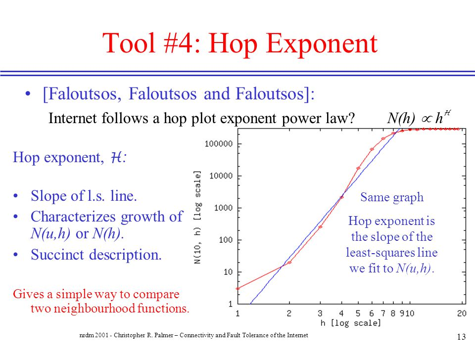 Hop exponent is the slope of the least-squares line we fit to N(u,h).