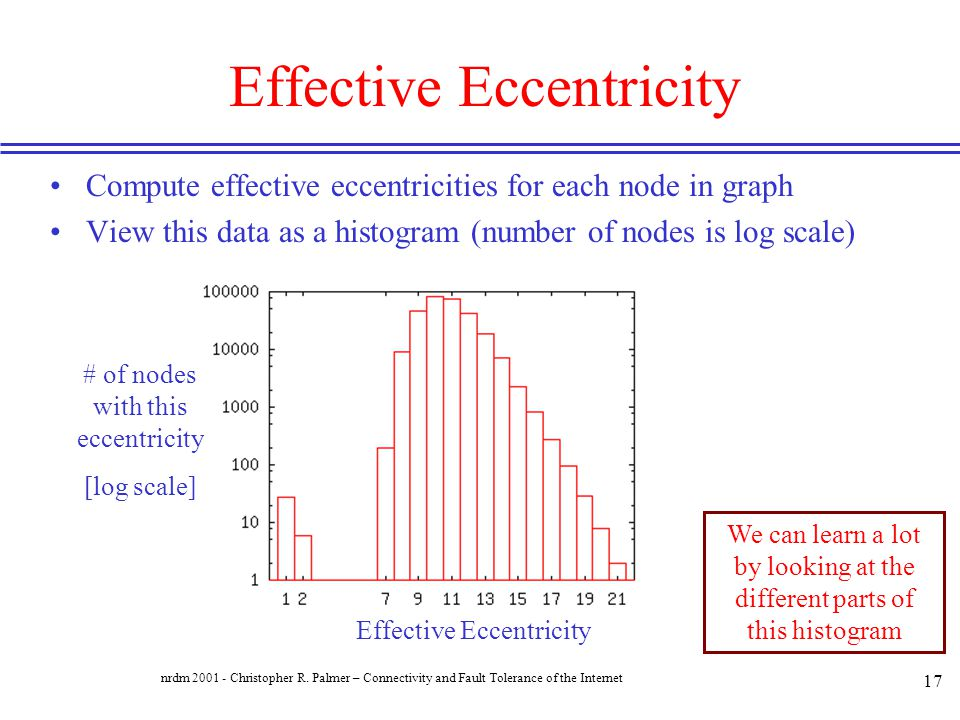 Effective Eccentricity