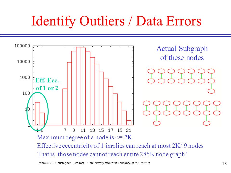 Identify Outliers / Data Errors