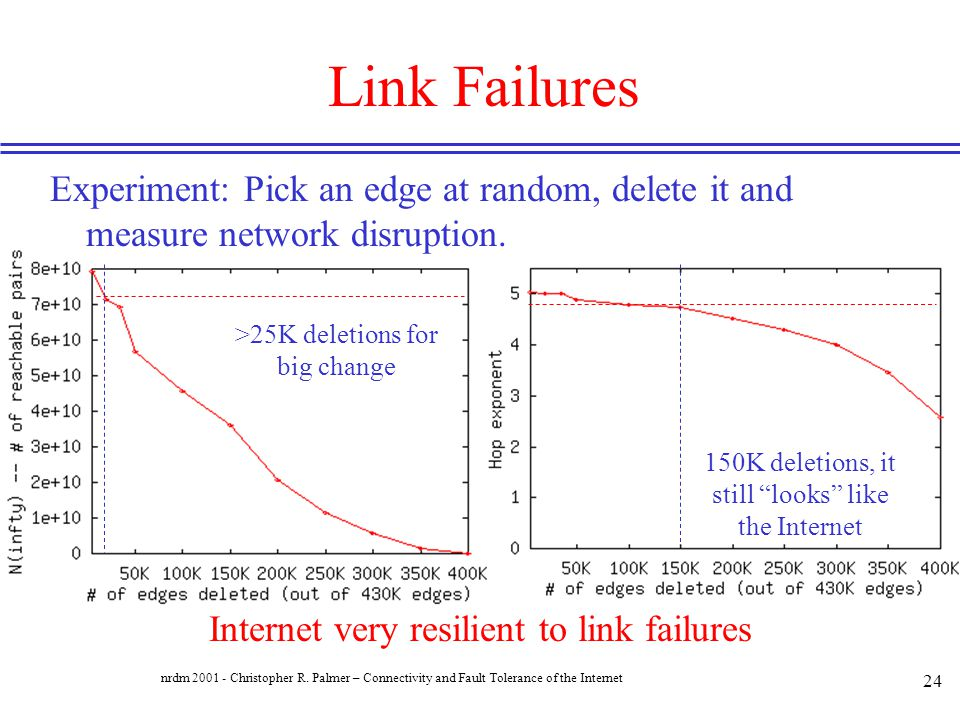 Link Failures Experiment: Pick an edge at random, delete it and measure network disruption. >25K deletions for big change.