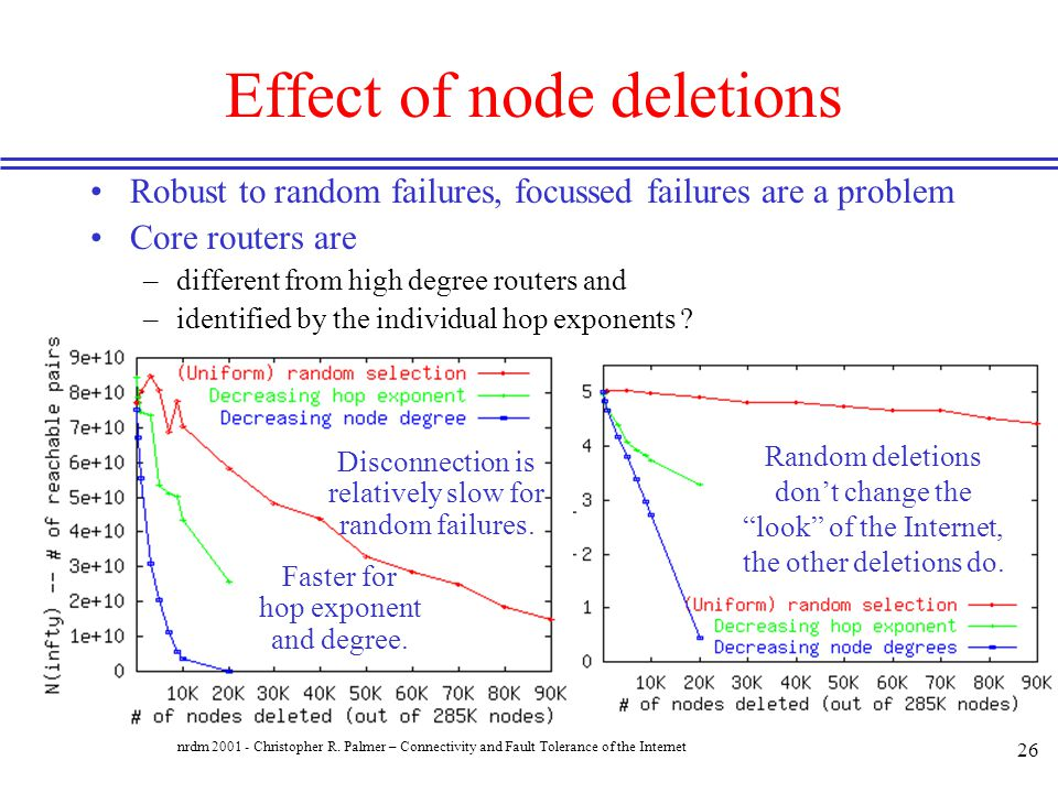 Effect of node deletions