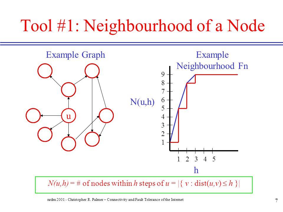 Tool #1: Neighbourhood of a Node