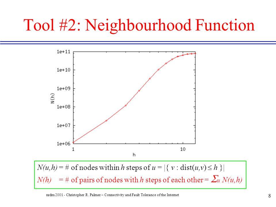 Tool #2: Neighbourhood Function