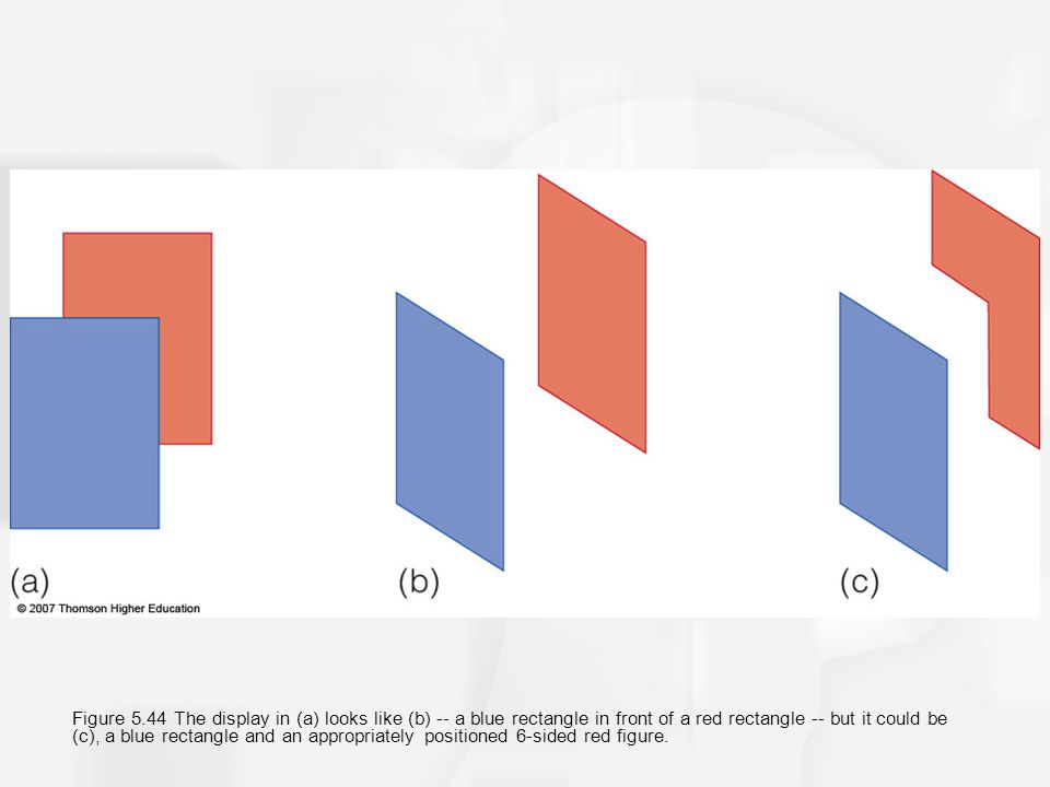 Figure 5.44 The display in (a) looks like (b) -- a blue rectangle in front of a red rectangle -- but it could be (c), a blue rectangle and an appropriately positioned 6-sided red figure.