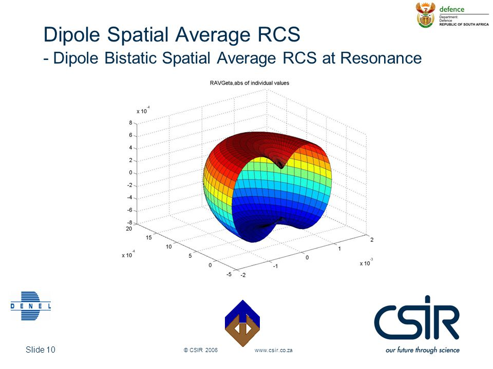 Dipole Spatial Average RCS - Dipole Bistatic Spatial Average RCS at Resonance