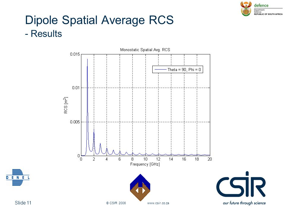 Dipole Spatial Average RCS - Results