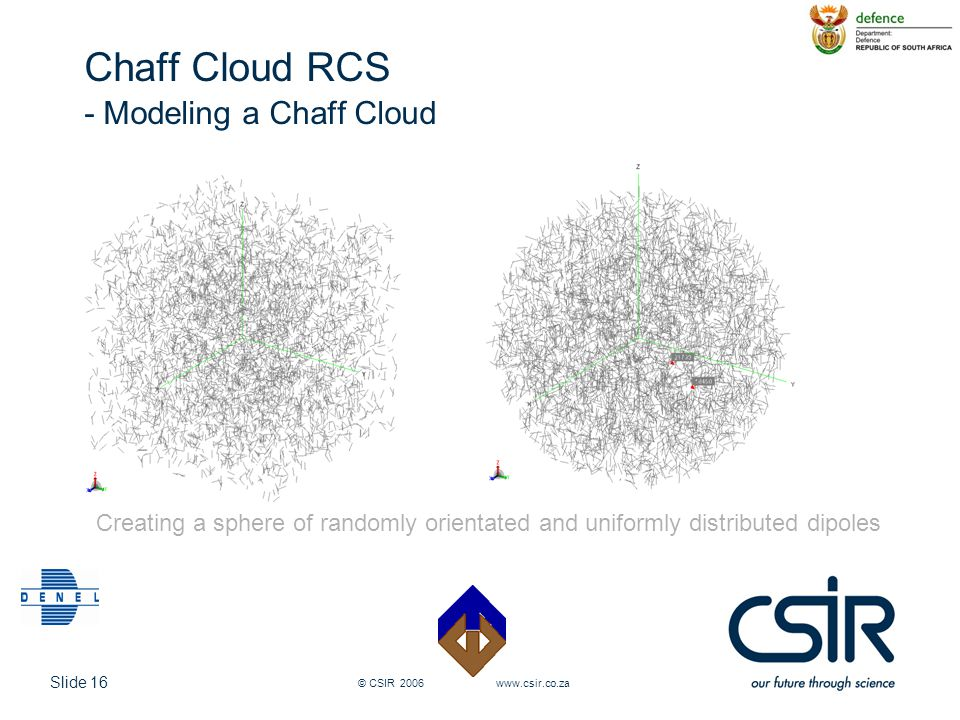 Chaff Cloud RCS - Modeling a Chaff Cloud