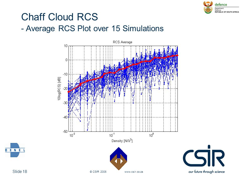 Chaff Cloud RCS - Average RCS Plot over 15 Simulations