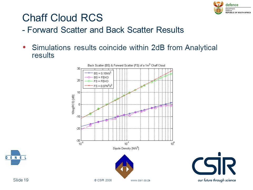 Chaff Cloud RCS - Forward Scatter and Back Scatter Results