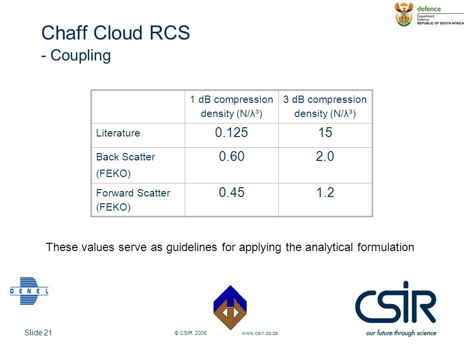Chaff Cloud RCS - Coupling