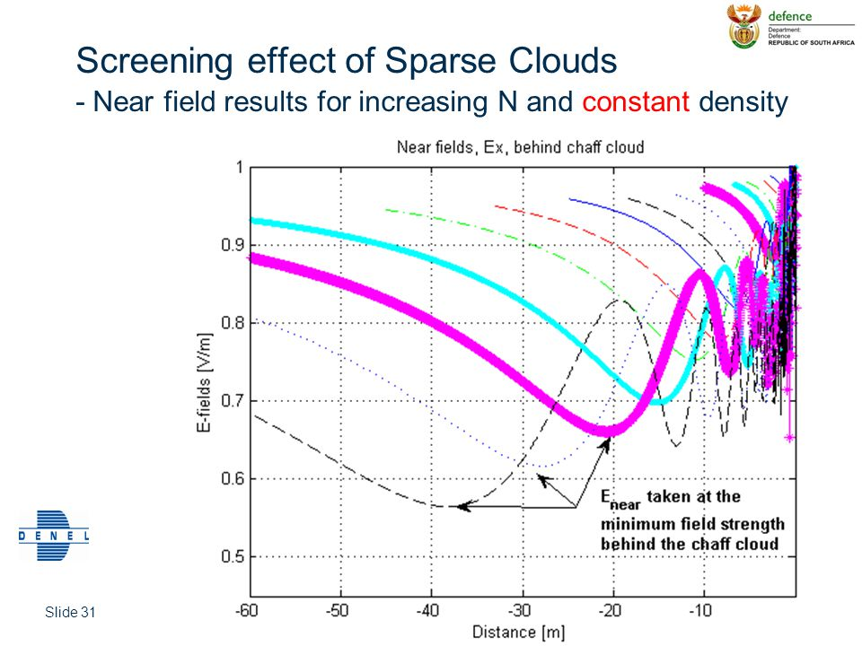 Screening effect of Sparse Clouds - Near field results for increasing N and constant density