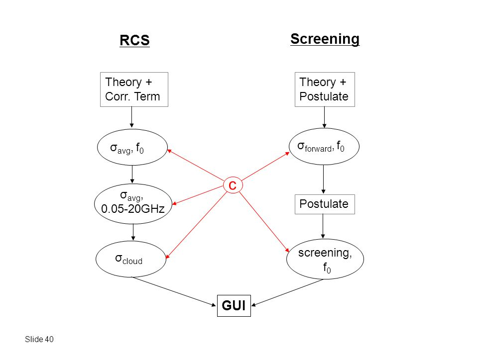 c RCS Screening GUI Theory + Corr. Term Theory + Postulate σavg, f0