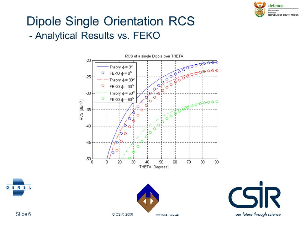 Dipole Single Orientation RCS - Analytical Results vs. FEKO