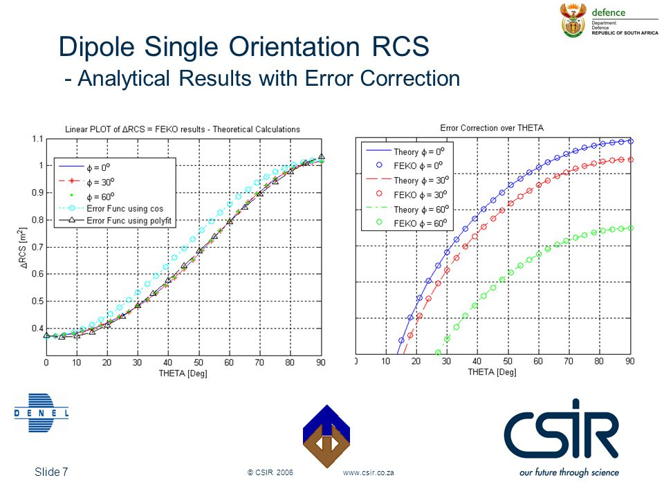 Dipole Single Orientation RCS - Analytical Results with Error Correction