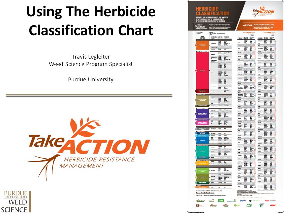 Using The Herbicide Classification Chart
