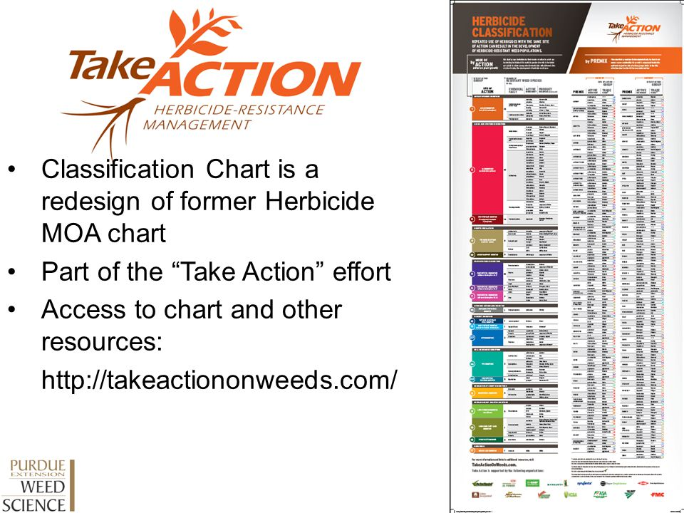Classification Chart is a redesign of former Herbicide MOA chart